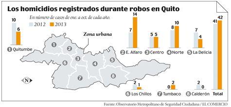 Crime increase in ecuador